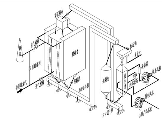 活性焦烟气净化系统流程示意图